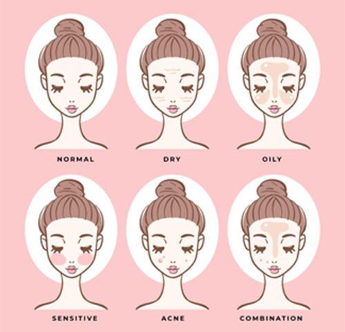 معرفی انواع پوست صورت